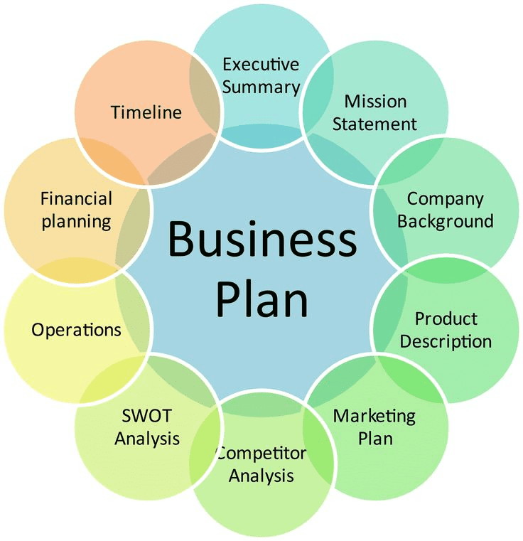 How to write a new product business plan sample and template from new product business plan accmission