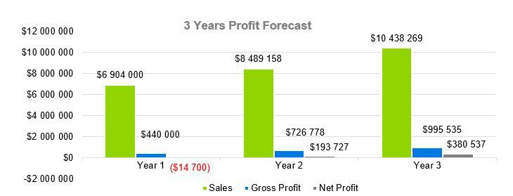 Cleaning Service Business Plan - 3 Years Profit Forecast