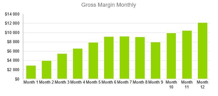 Cleaning Service Business Plan - Gross Margin Monthly