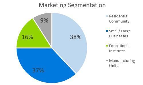 Cleaning Service Business Plan - Marketing Segmentation