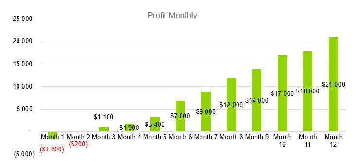 Cleaning Service Business Plan - Profit Monthly