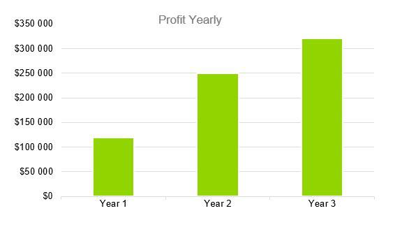 Cleaning Service Business Plan - Profit Yearly