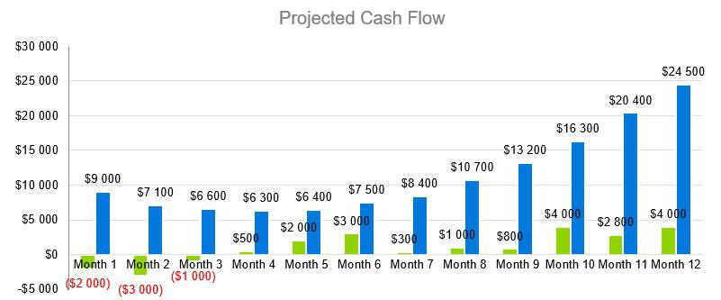 Cleaning Service Business Plan - Projected Cash Flow