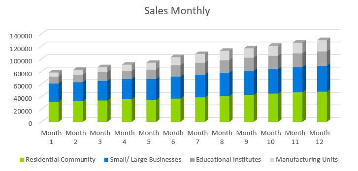 Cleaning Service Business Plan - Sales Monthly