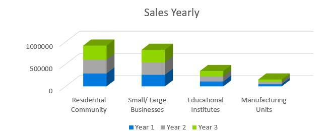 Cleaning Service Business Plan - Sales Yearly