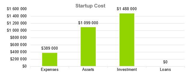 Cleaning Service Business Plan - Startup Cost