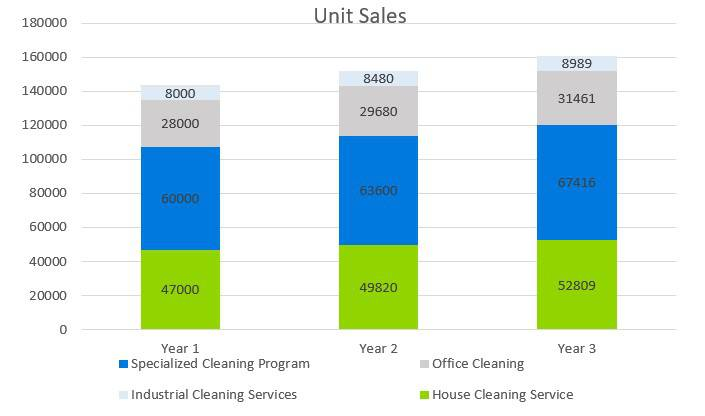 Cleaning Service Business Plan - Unit Sales