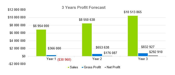3 Years Profit Forecast - Funeral Home Business Plan