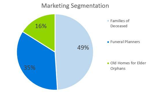 Marketing Segmentation - Funeral Home Business Plan