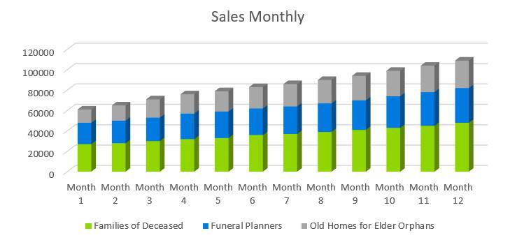 Sales Monthly - Funeral Home Business Plan