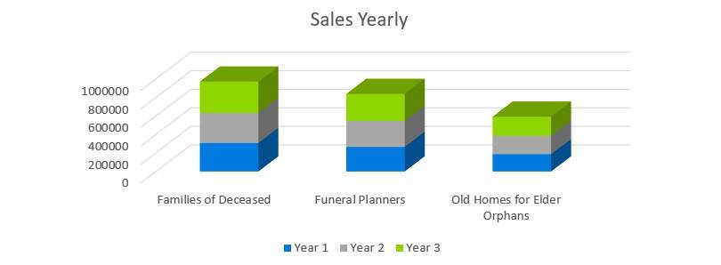 Sales Yearly - Funeral Home Business Plan