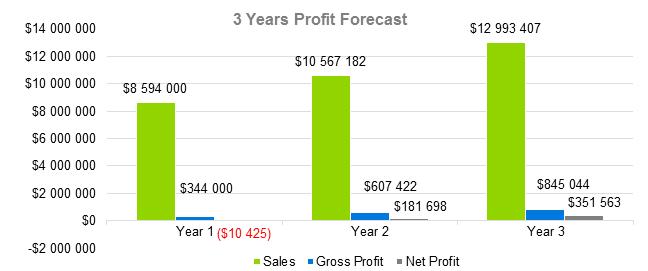 Сhicken Farming Business Plan - 3 Years Profit Forecast