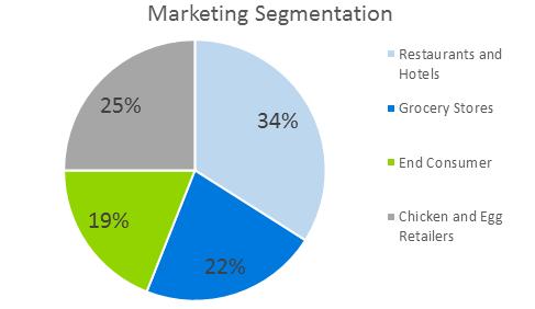 Сhicken Farming Business Plan - Marketing Segmentation