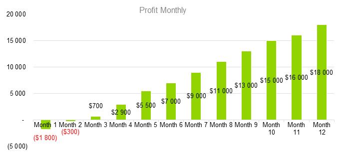 Сhicken Farming Business Plan - Profit Monthly