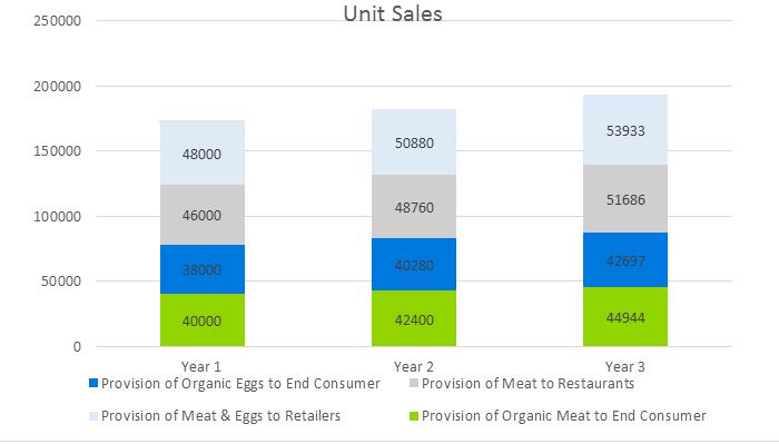 Сhicken Farming Business Plan - Unit Sales