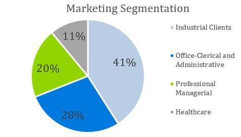 Headhunter Business Plan - Marketing Segmentation