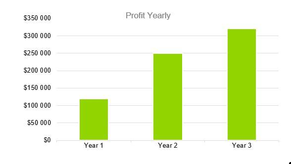 Headhunter Business Plan - Profit Yearly
