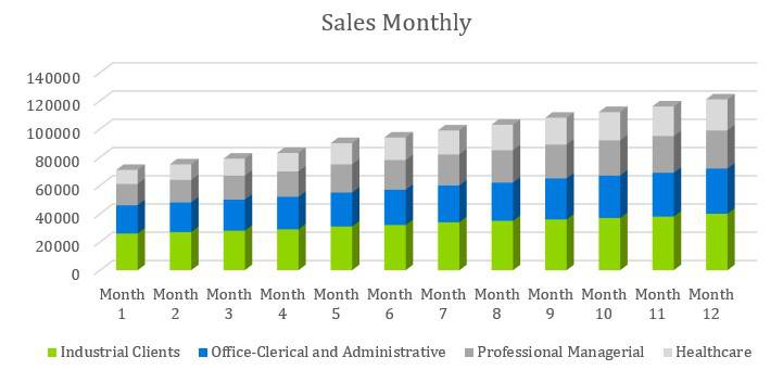 Headhunter Business Plan - Sales Monthly