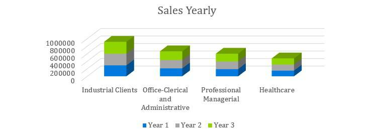 Headhunter Business Plan - Sales Yearly