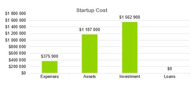 Headhunter Business Plan - Startup Cost