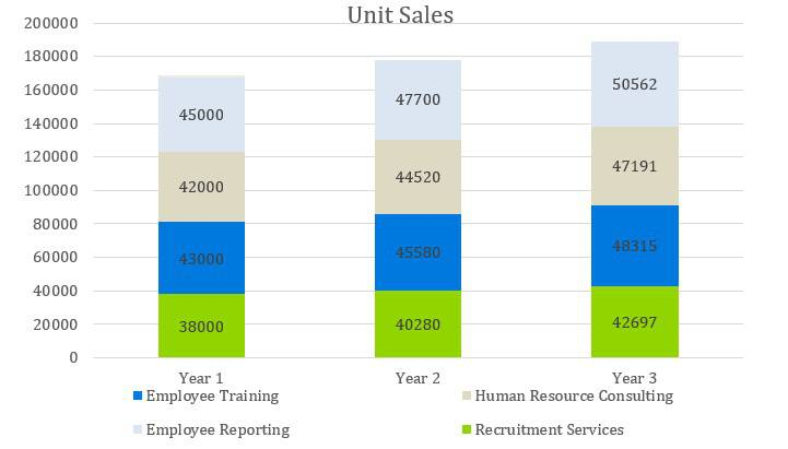 Headhunter Business Plan - Unit Sales