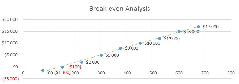 Lazer Hair Removal Business Plan - Break-even Analysis
