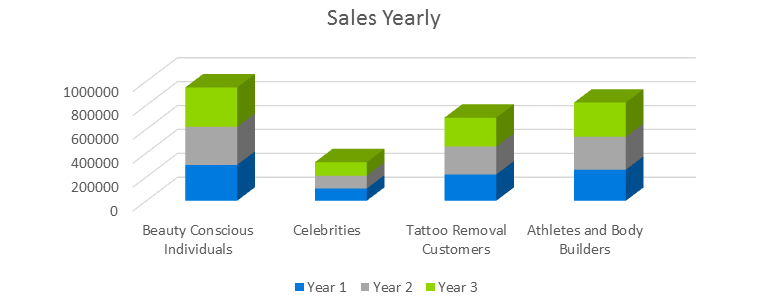 Lazer Hair Removal Business Plan - Sales Yearly