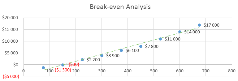 Occupational Therapy Business Plan - Break-even Analysis