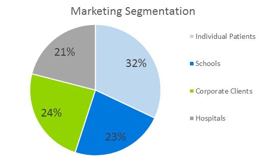 Occupational Therapy Business Plan - Marketing Segmentation