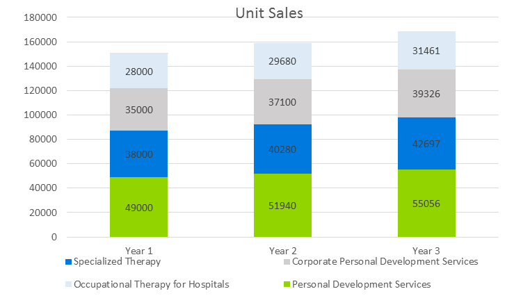 Occupational Therapy Business Plan - Unit Sales