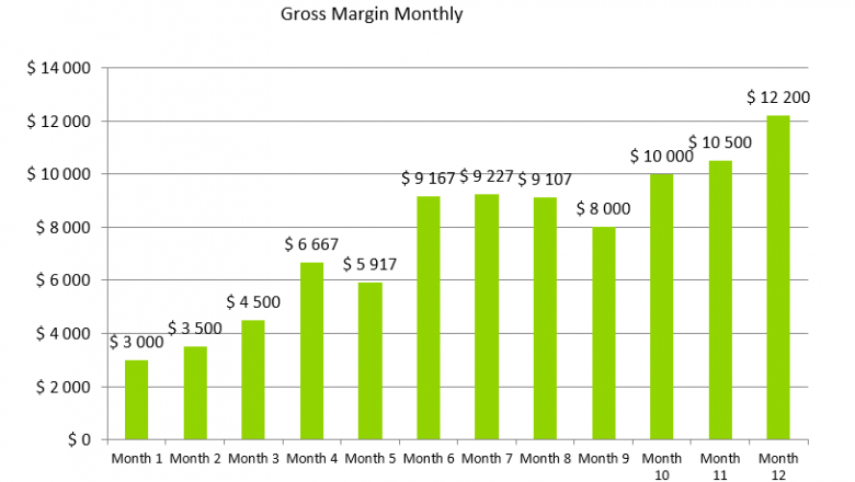 Goat Farming Business Plan - Gross Margin Monthly