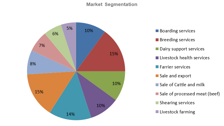 Goat Farming Business Plan - Market Segmentation