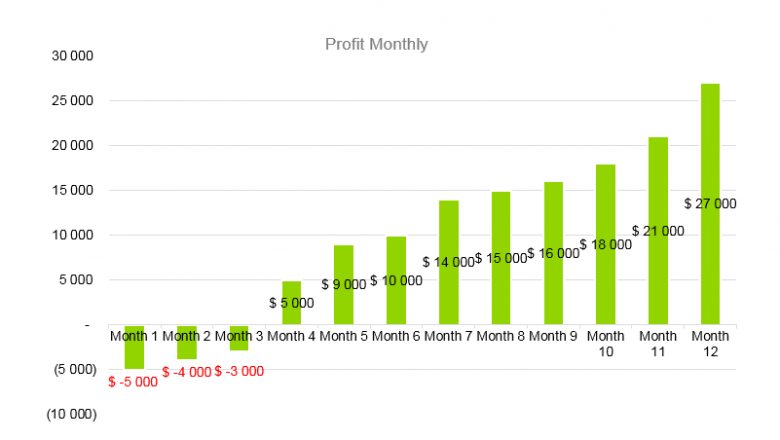 Goat Farming Business Plan - Profit Monthly