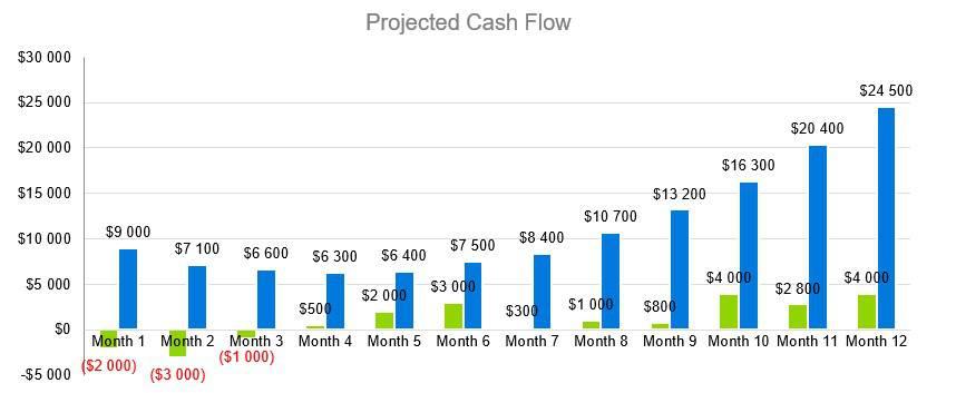 Cash Flow - СrossFit Business Plan