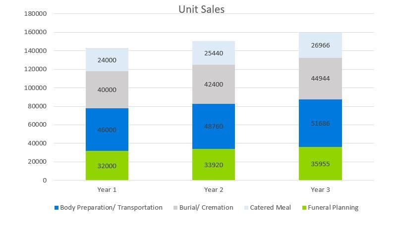Unit Sales - СrossFit Business Plan