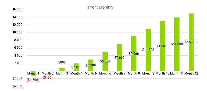 Profit Monthly - СrossFit Business Plan