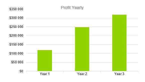 Profit Yearly - СrossFit Business Plan