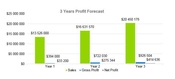 Senior Daycare Business Plan Example - 3 Years Profit Forecast