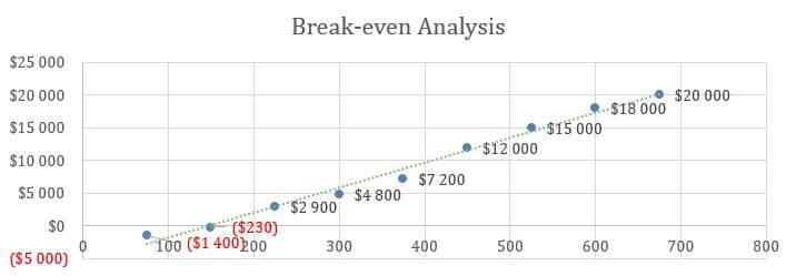 Senior Daycare Business Plan Example - Break-even Analysis
