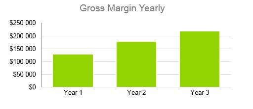 Senior Daycare Business Plan Example - Gross Margin Yearly