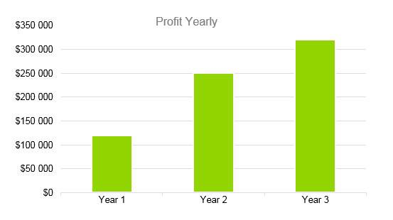 Senior Daycare Business Plan Example - Profit Yearly