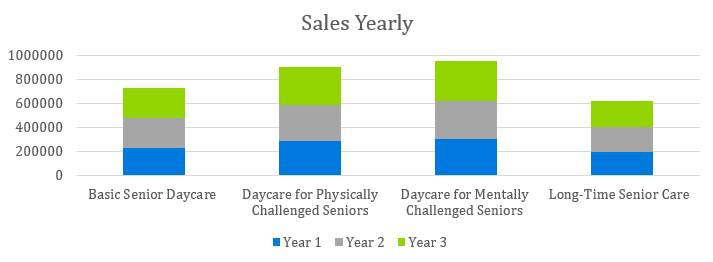 Senior Daycare Business Plan Example - Sales Yearly