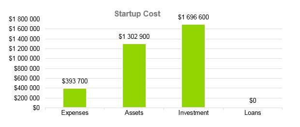 Senior Daycare Business Plan Example - Startup Cost