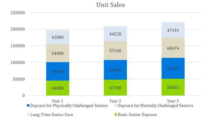 Senior Daycare Business Plan Example - Unit Sales