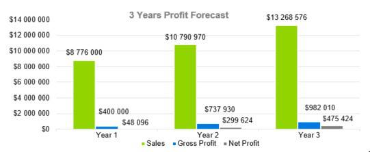 3 Years Profit Forecast - Photography Business Plan Template