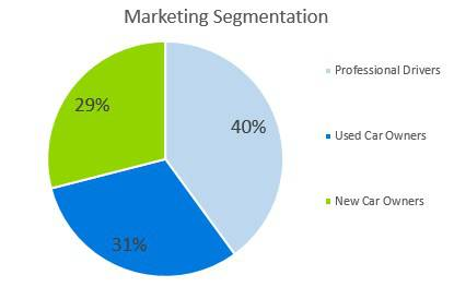 Car Accessories Business Plan - Marketing Segmentation