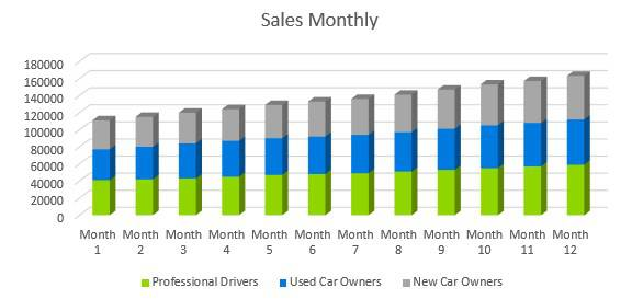 Car Accessories Business Plan - Sales Monthly