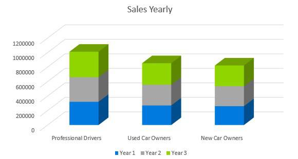 Car Accessories Business Plan - Sales Yearly