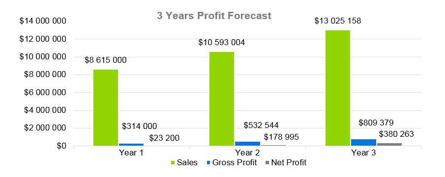Cooke Company Business Plan - 3 Years Profit Forecast