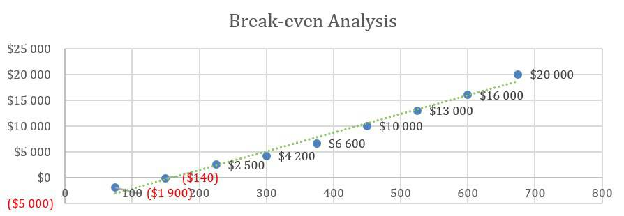 Cooke Company Business Plan - Break-even Analysis